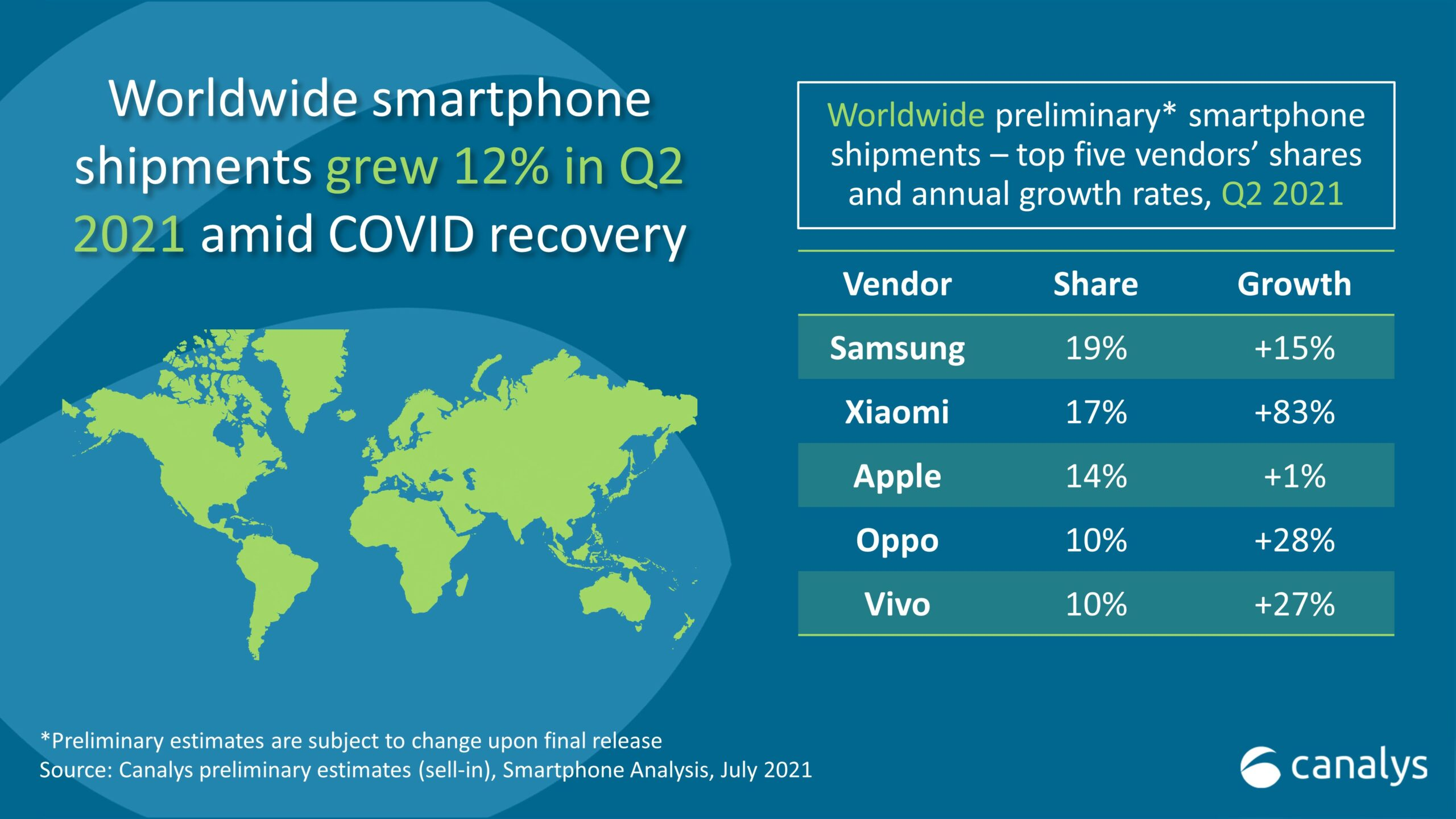 Canalys-Q2-2021-Smartphone-Shipments-scaled